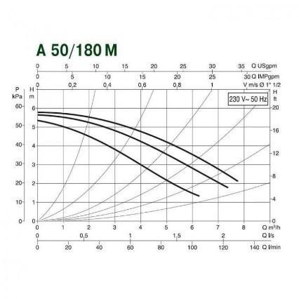 Циркуляционные насосы DAB А 50/180ХМ