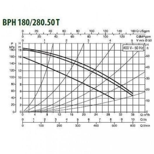 Циркуляционные насосы DAB ВРН 180/280.50Т