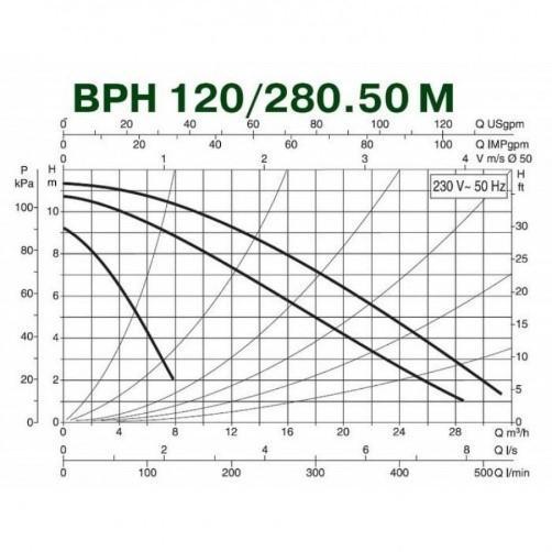 Циркуляционные насосы DAB ВРН 120/280.50М