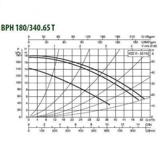 Циркуляционные насосы DAB ВРН 180/340.65Т