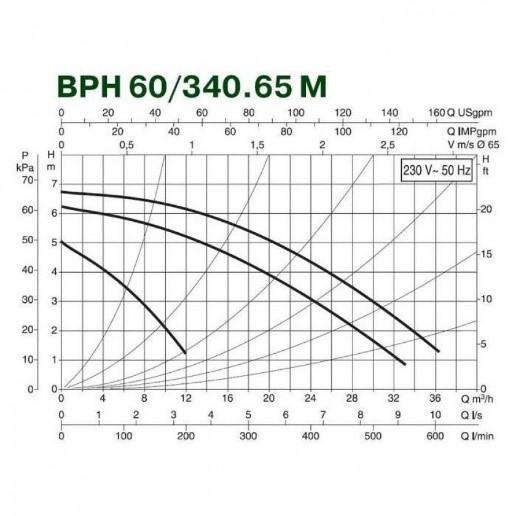 Циркуляционные насосы DAB ВРН 60/340.65М