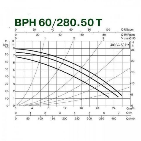 Циркуляционные насосы DAB ВРН 60/280.50М