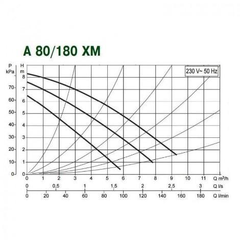 Циркуляционные насосы DAB А 80/180ХМ