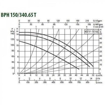 Циркуляционные насосы DAB ВРН 150/340.65Т