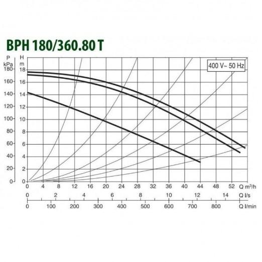 Циркуляционные насосы DAB ВРН 180/360.80Т