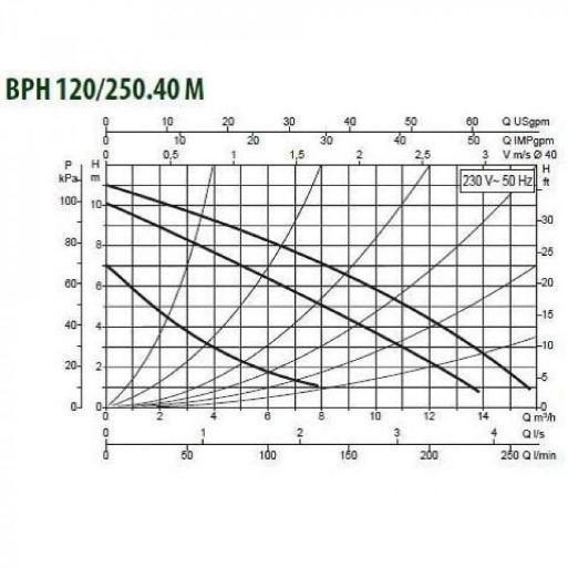 Циркуляционные насосы DAB BPH 120/250.40M
