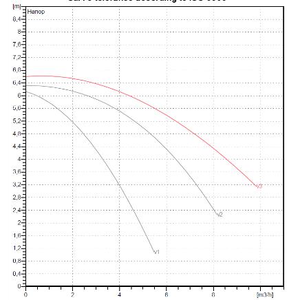 Циркуляционные насосы DAB А 56/180ХМ